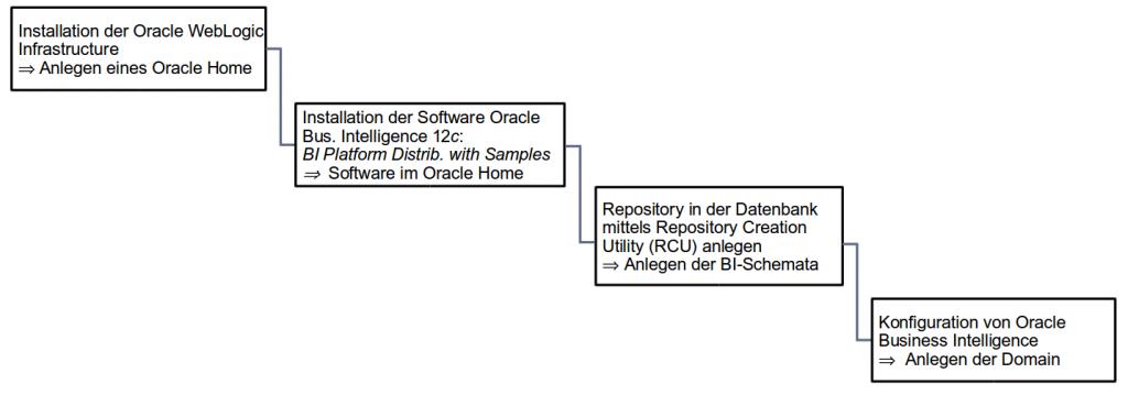 Installation Oracle BI Publisher